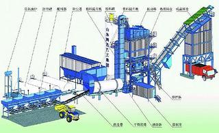 鸿达建工 LB4000 沥青搅拌站